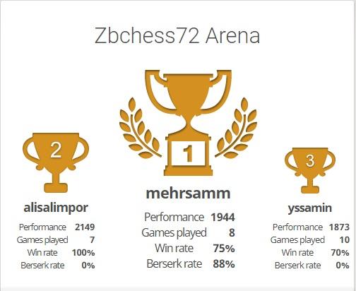 هفتاد و دومین دوره مسابقات آنلاین برق آسا رایگان باشگاه شطرنج ذهن برتر