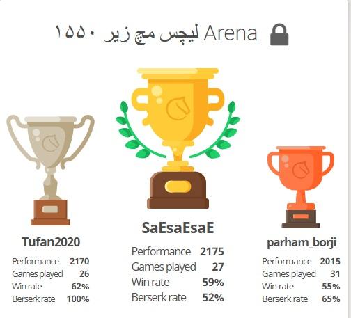 کسب مقام اول در مسابقه شطرنج لیچس مچ زیر ۱۵۵۰ Arena توسط علی اسلامی